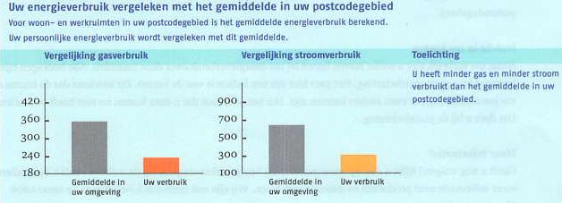 Energieverbruik MVOplossingen in vergelijking met panden in postcodegebied.