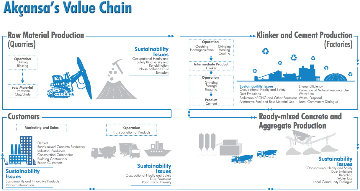 value chain of cement industry Minimization of waste by applying value stream mapping in the supply chain of cement industry wwwiosrjournalsorg 81 | page.