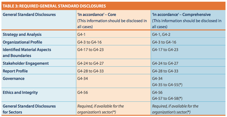 GRI G4 - Table 3 Required General Standard Disclosures