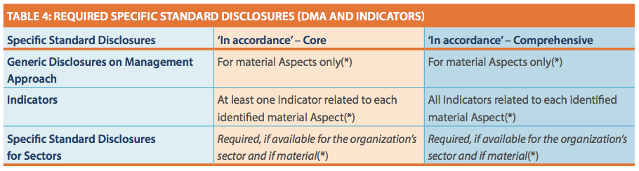 GRI G4 - Required Specific Standard Disclosures