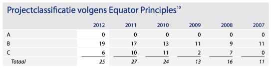 Rabobank Projectclasificatie Equator Principles