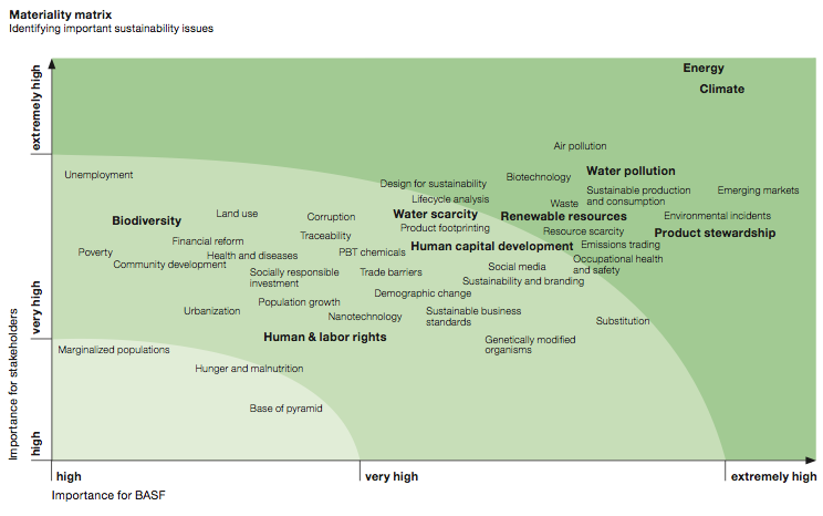 BASF 2012 Materiality Matrix