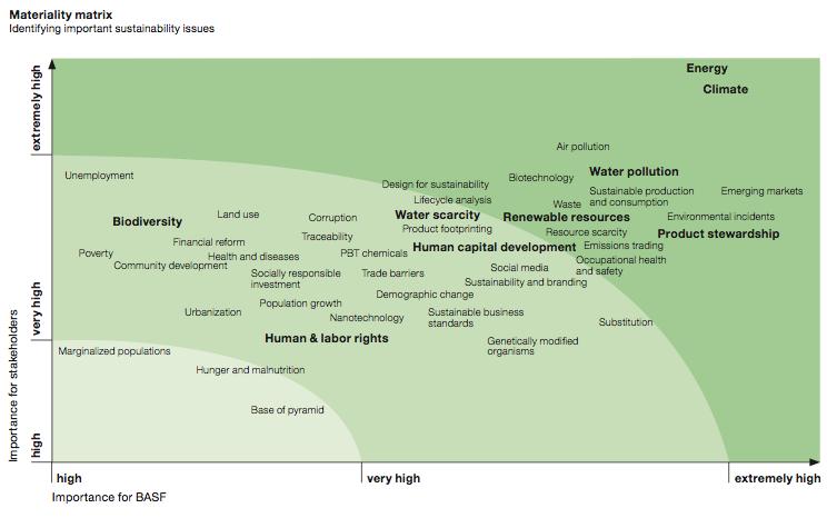 BASF 2012 Materiality Matrix