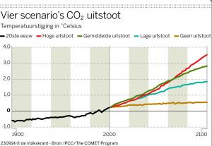 4 scenarios CO2 uitstoot