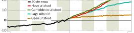 4 scenarios CO2 uitstoot 4bij1